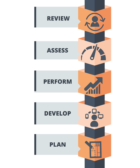 Employee Performance Management System India