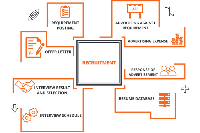 Recruitment Software in India
